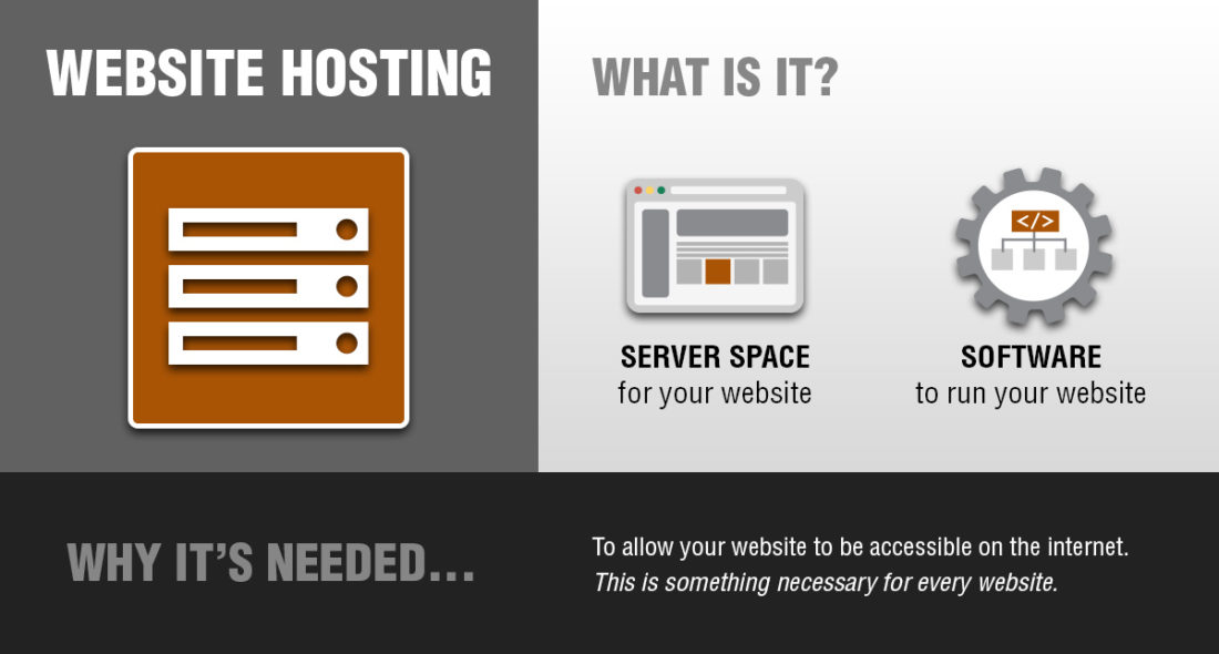 Website hosting, what is it and why you need it.